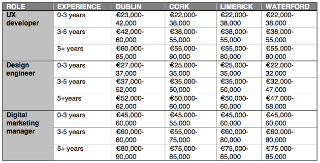 Salary analysis Ireland Morgan McKinley