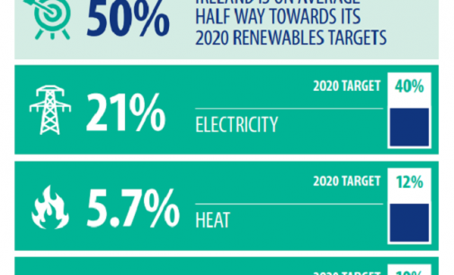 Ireland has reached the halfway point for 2020 renewable energy targets