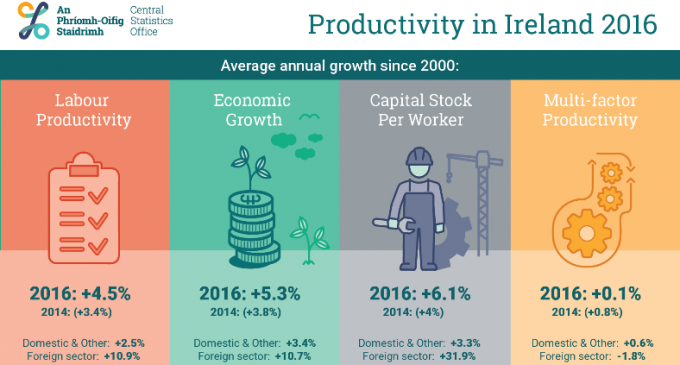 Productivity in Ireland