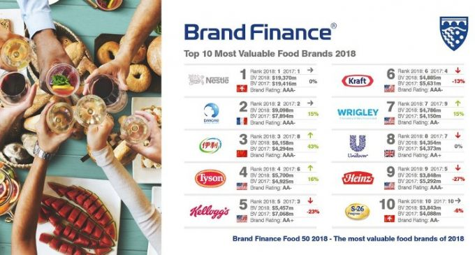 Nestlé and Coca-Cola Reign Supreme in Global Food and Drink Brand Rankings as China's Yili Surges